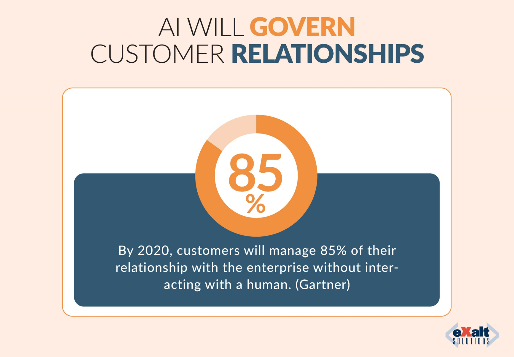 AI will govern customer relationships